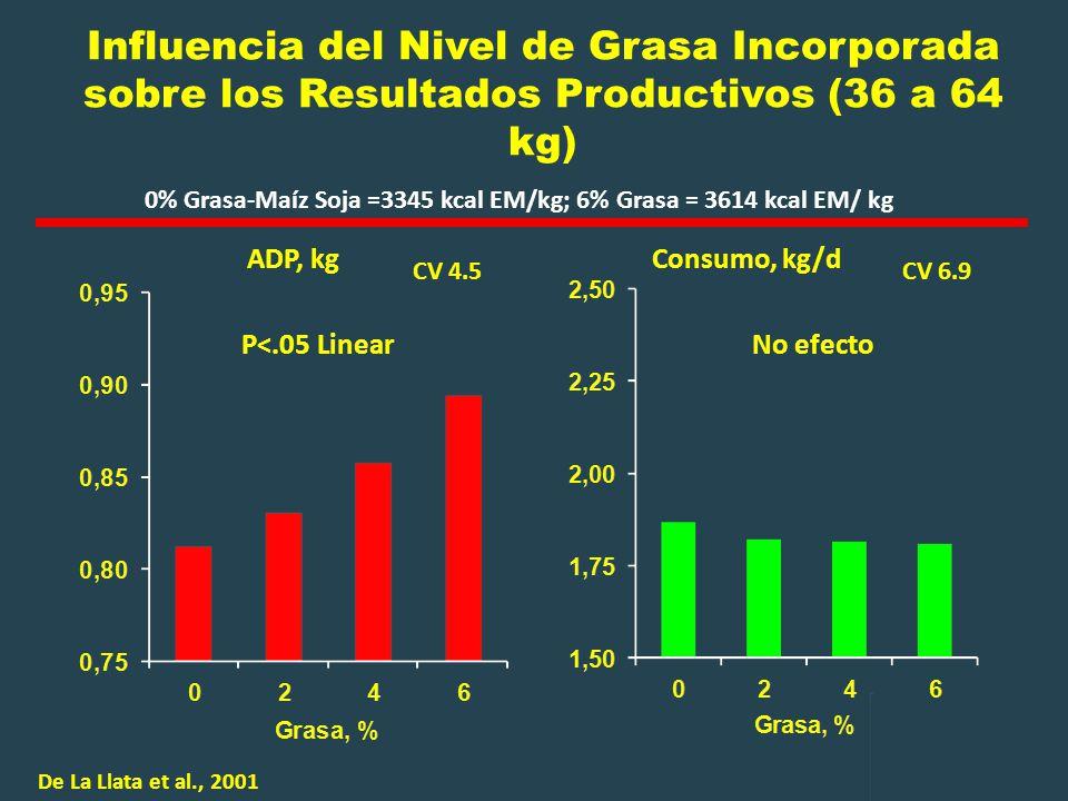 Influencia del Nivel de Grasa Incorporada sobre los Resultados Productivos (36 a 64 kg)