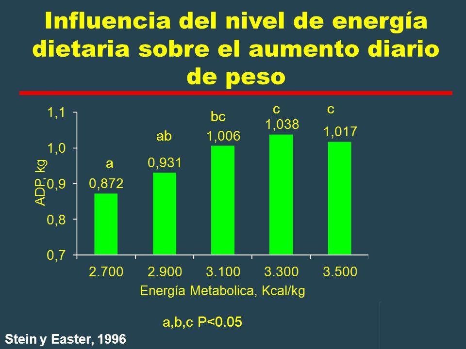 Influencia del nivel de energía dietaria sobre el aumento diario de peso