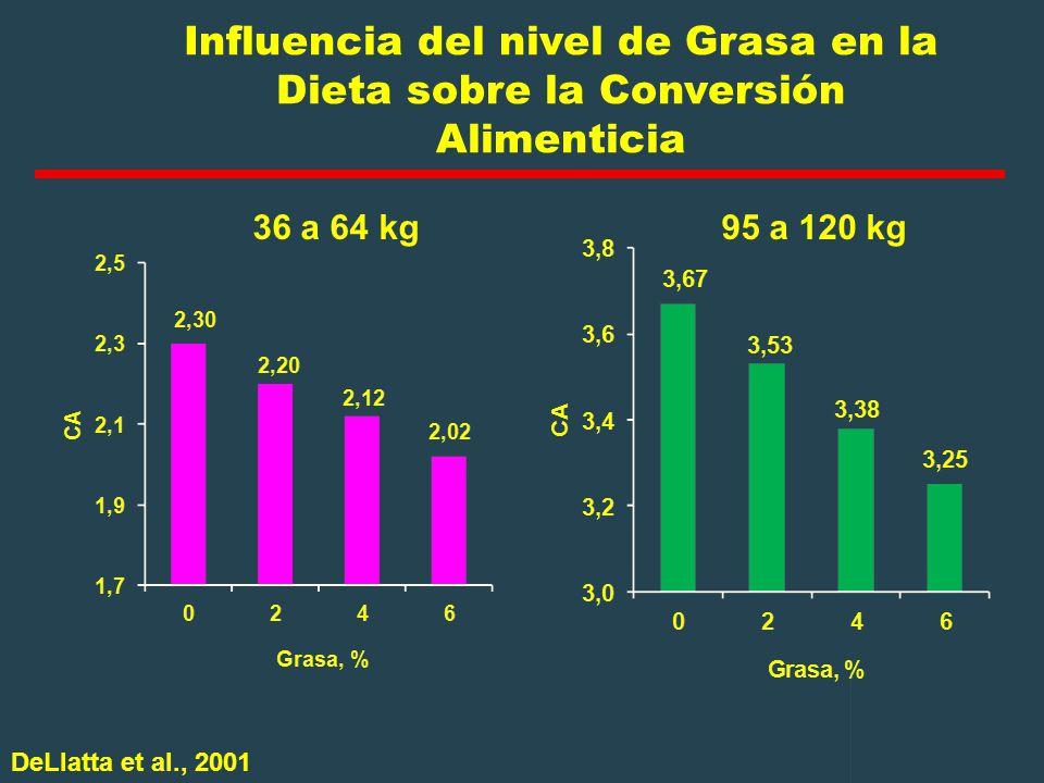 Influencia del nivel de Grasa en la Dieta sobre la Conversión Alimenticia