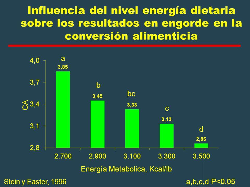 Influencia del nivel energía dietaria sobre los resultados en engorde en la conversión alimenticia