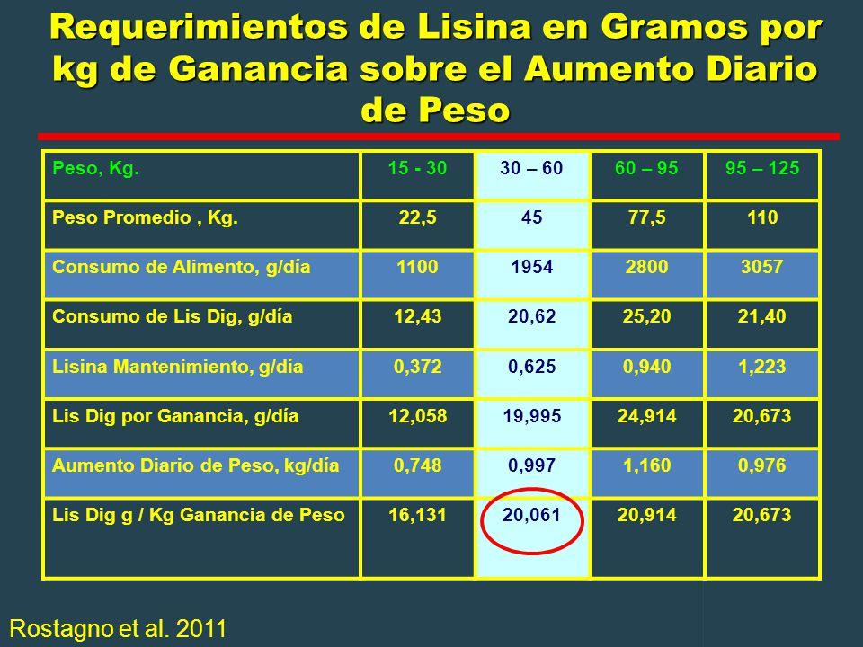 Requerimientos de Lisina en Gramos por kg de Ganancia sobre el Aumento Diario de Peso