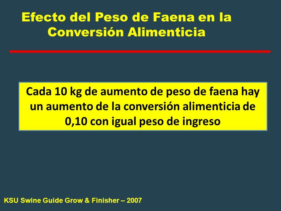 Efecto del Peso de Faena en la Conversión Alimenticia
