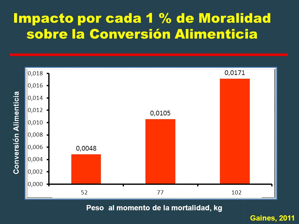 Impacto por cada 1 % de Moralidad sobre la Conversión Alimenticia