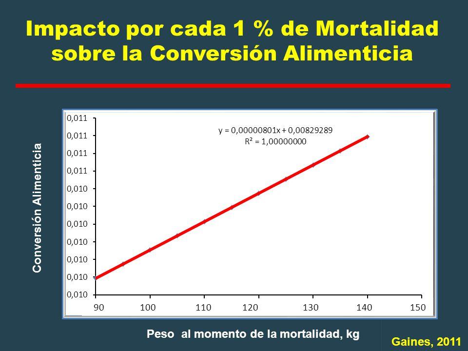Impacto por cada 1 % de Mortalidad sobre la Conversión Alimenticia