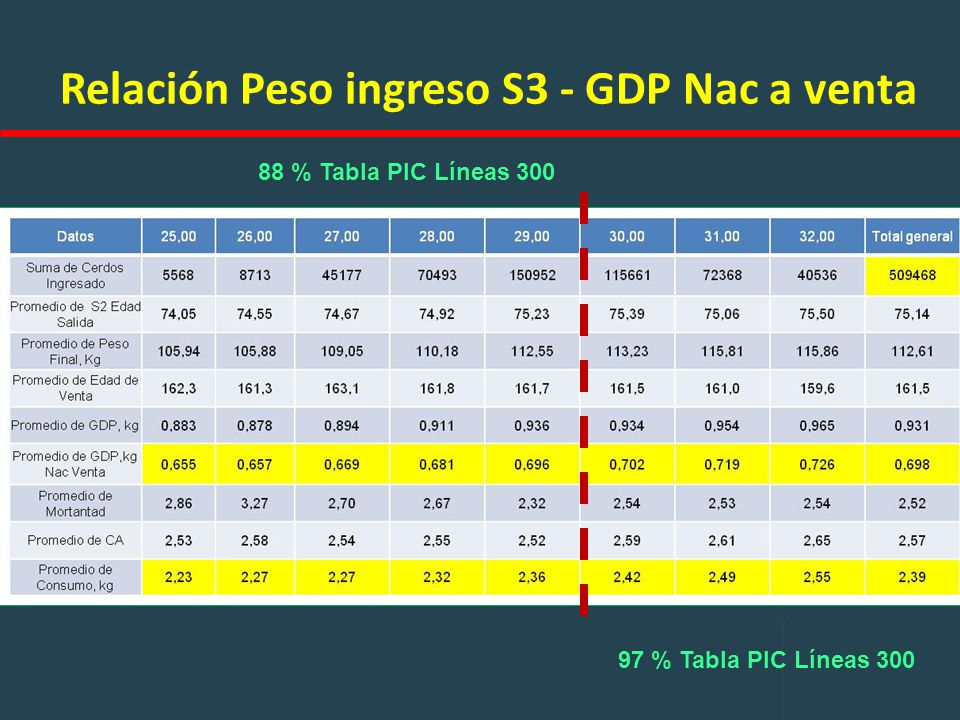 Relación Peso ingreso S3 - GDP Nac a venta