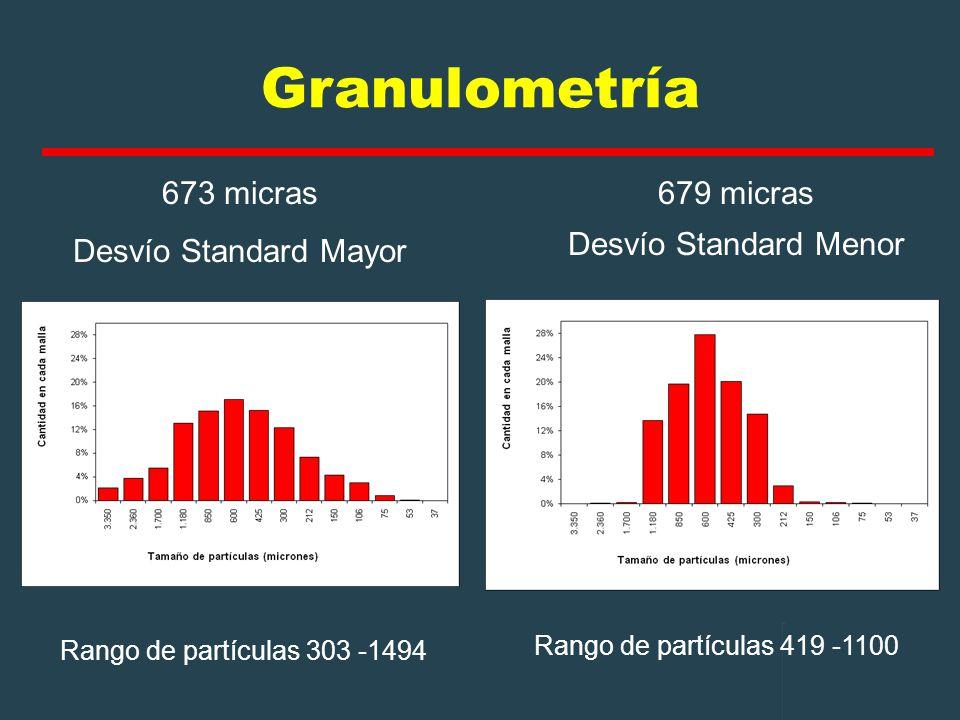 Granulometría 673 micras Desvío Standard Mayor 679 micras