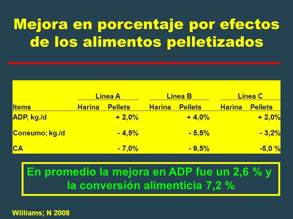 Mejora en porcentaje por efectos de los alimentos pelletizados