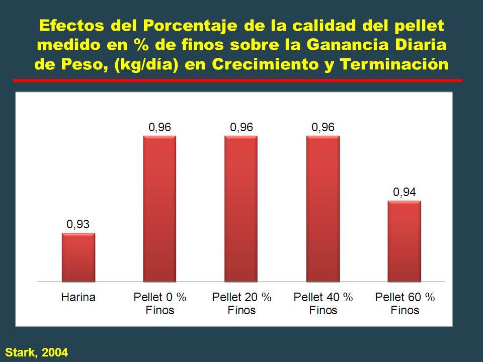 Efectos del Porcentaje de la calidad del pellet medido en % de finos sobre la Ganancia Diaria de Peso, (kg/día) en Crecimiento y Terminación