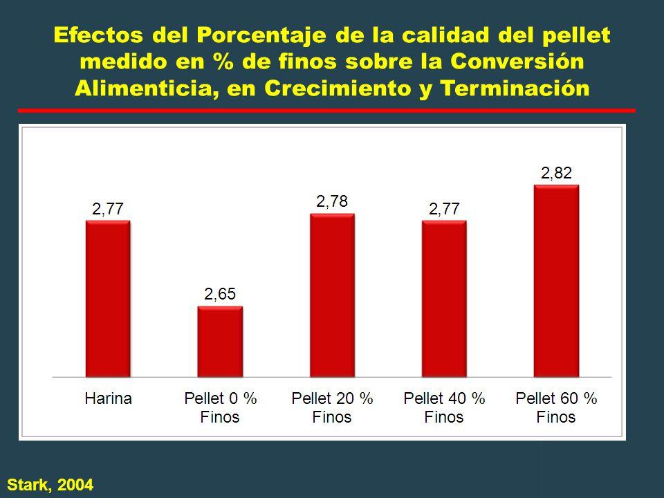 Efectos del Porcentaje de la calidad del pellet medido en % de finos sobre la Conversión Alimenticia, en Crecimiento y Terminación