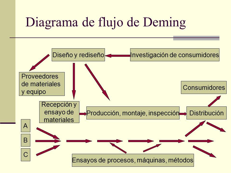 Diagrama de flujo de Deming