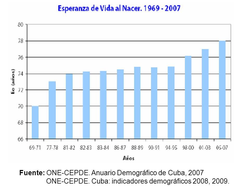 Fuente: ONE-CEPDE. Anuario Demográfico de Cuba, 2007