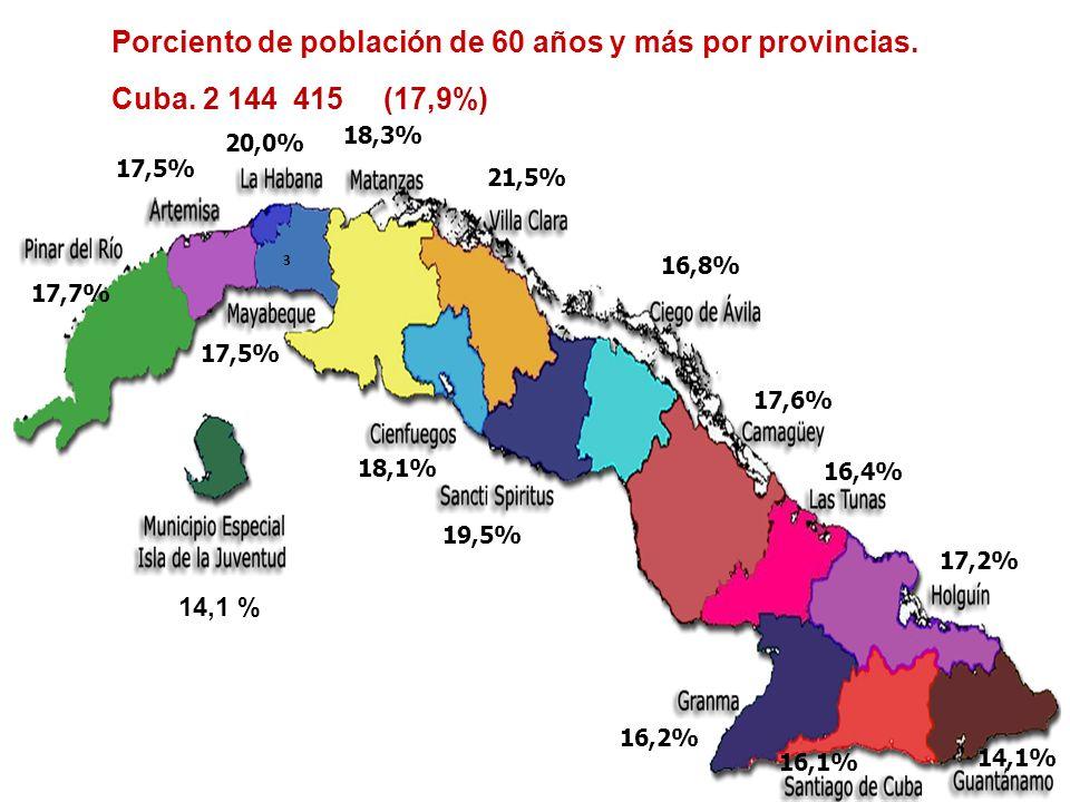 Porciento de población de 60 años y más por provincias.
