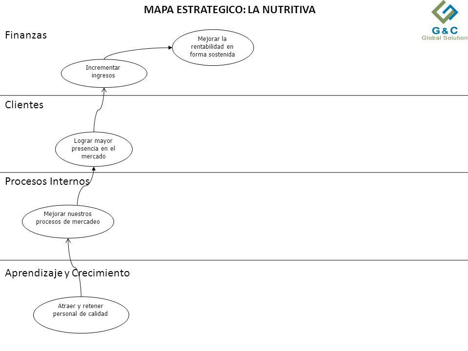 MAPA ESTRATEGICO: LA NUTRITIVA