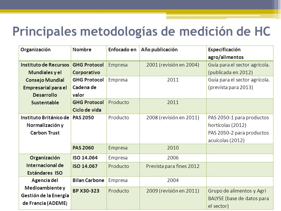 Principales metodologías de medición de HC