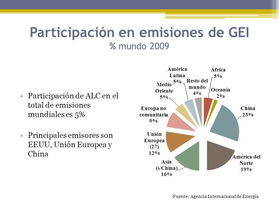 Participación en emisiones de GEI % mundo 2009