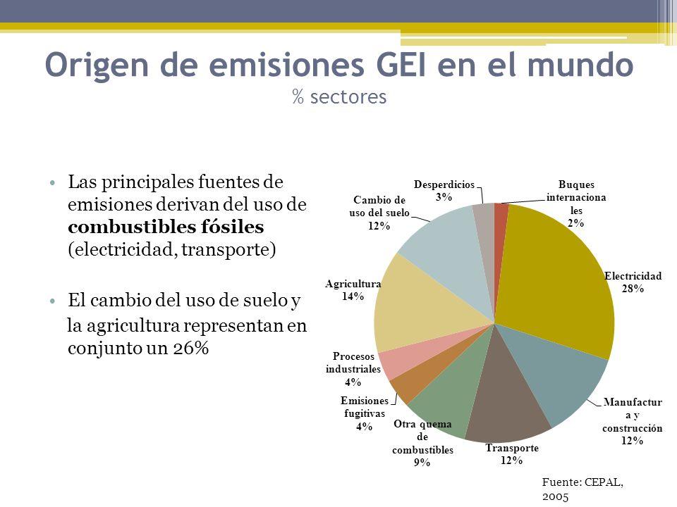 Origen de emisiones GEI en el mundo % sectores
