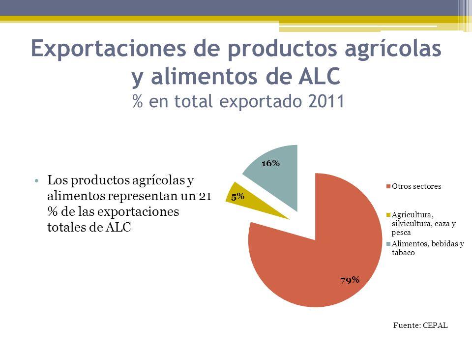 Exportaciones de productos agrícolas y alimentos de ALC % en total exportado 2011