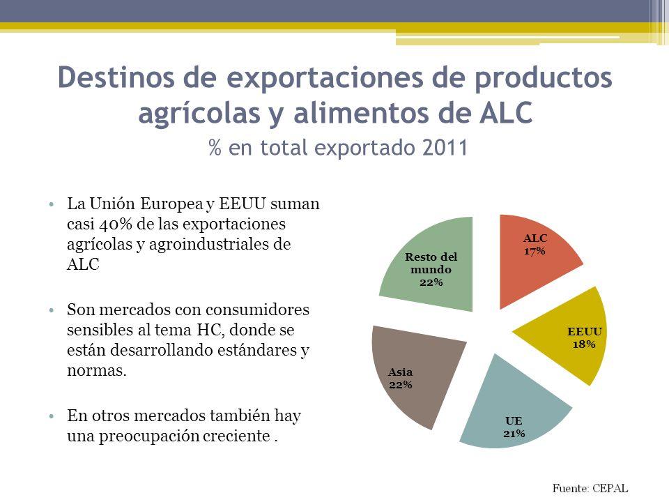 Destinos de exportaciones de productos agrícolas y alimentos de ALC % en total exportado 2011