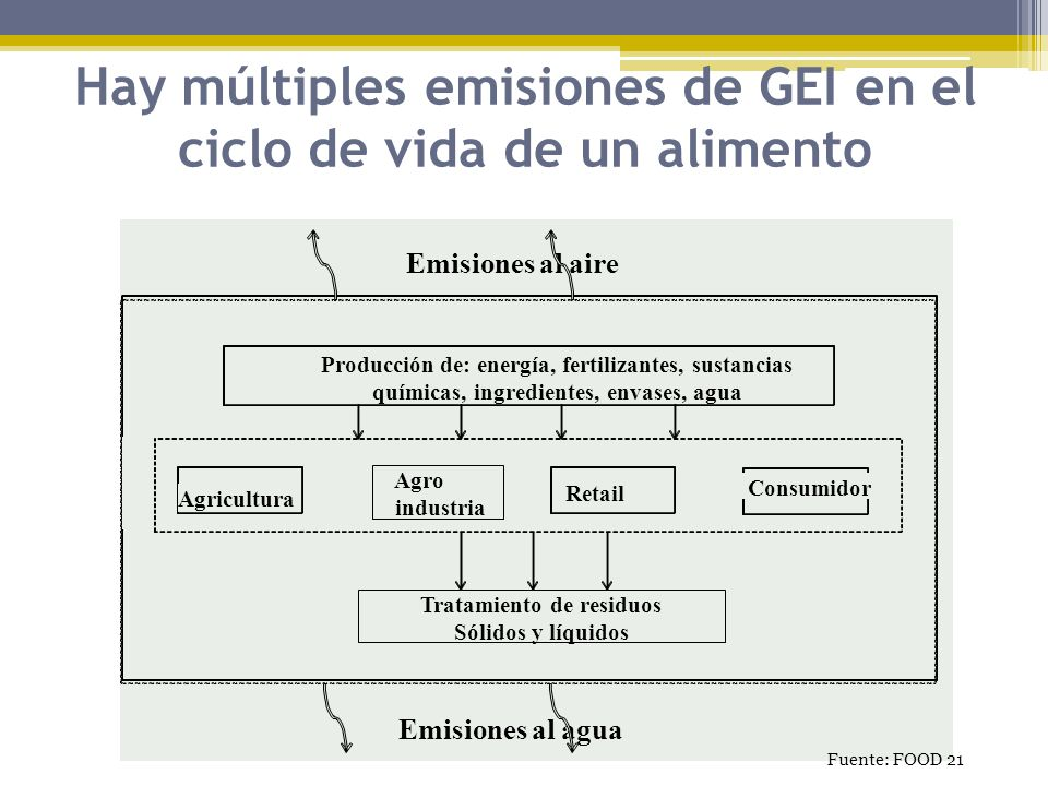 Hay múltiples emisiones de GEI en el ciclo de vida de un alimento