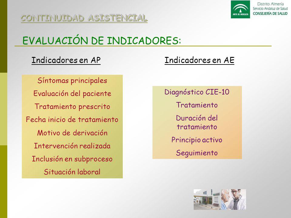 EVALUACIÓN DE INDICADORES: