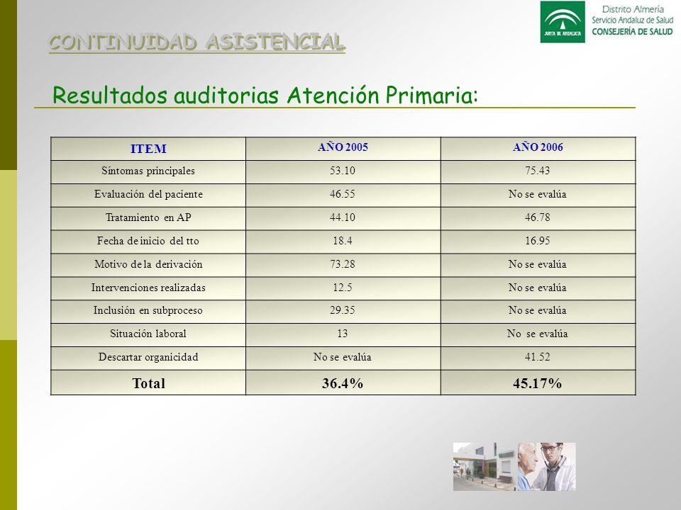 Resultados auditorias Atención Primaria: