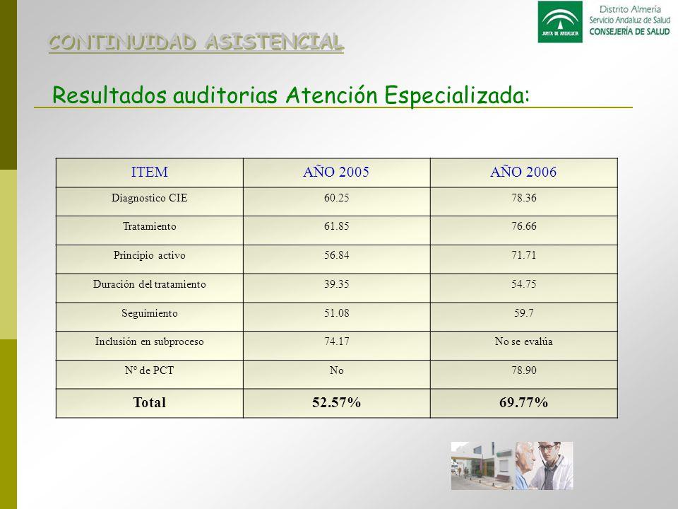 Resultados auditorias Atención Especializada: