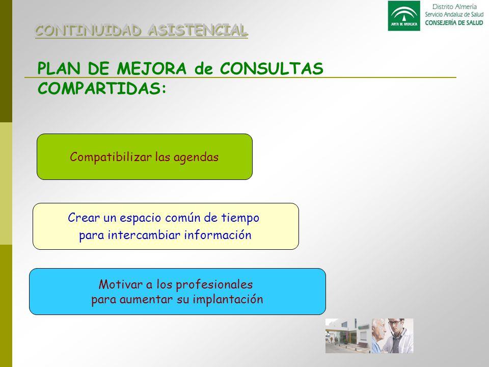 PLAN DE MEJORA de CONSULTAS COMPARTIDAS: