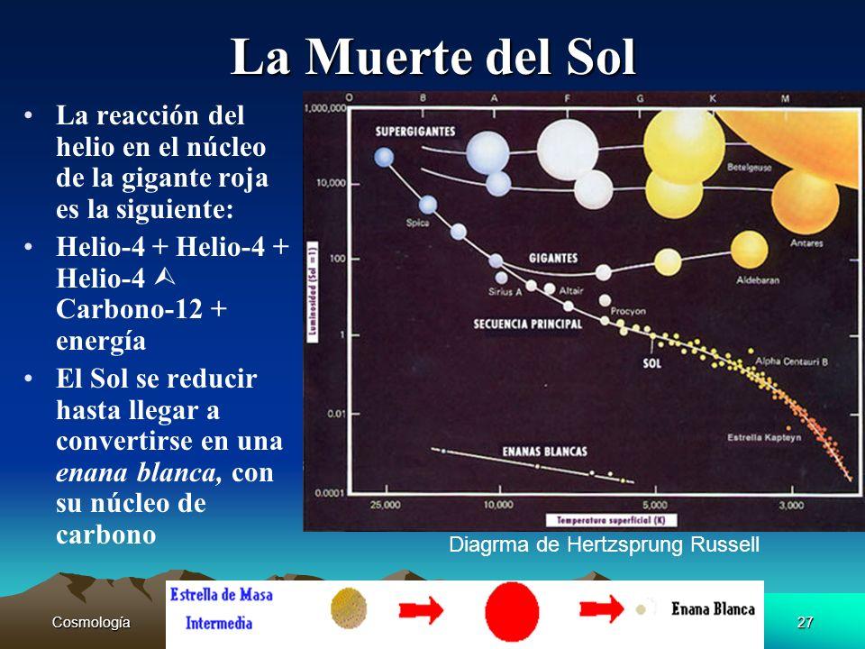 La Muerte del Sol La reacción del helio en el núcleo de la gigante roja es la siguiente: Helio-4 + Helio-4 + Helio-4  Carbono-12 + energía.