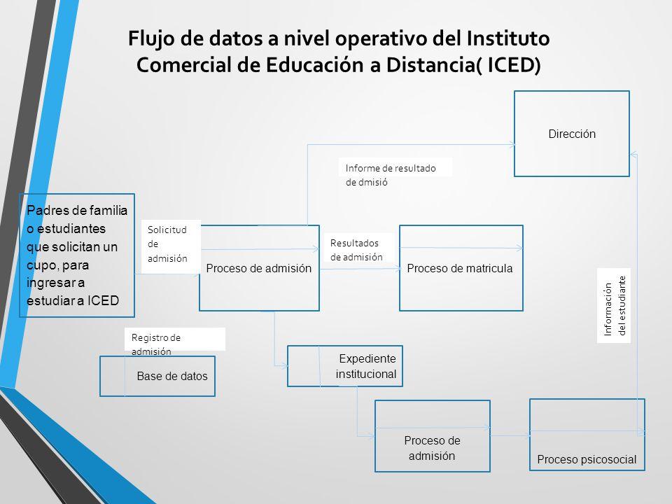Flujo de datos a nivel operativo del Instituto Comercial de Educación a Distancia( ICED)