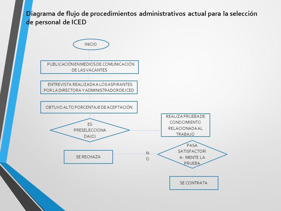 Diagrama de flujo de procedimientos administrativos actual para la selección de personal de ICED
