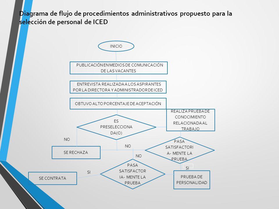 Diagrama de flujo de procedimientos administrativos propuesto para la selección de personal de ICED