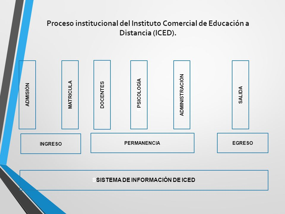 SSISTEMA DE INFORMACIÓN DE ICED