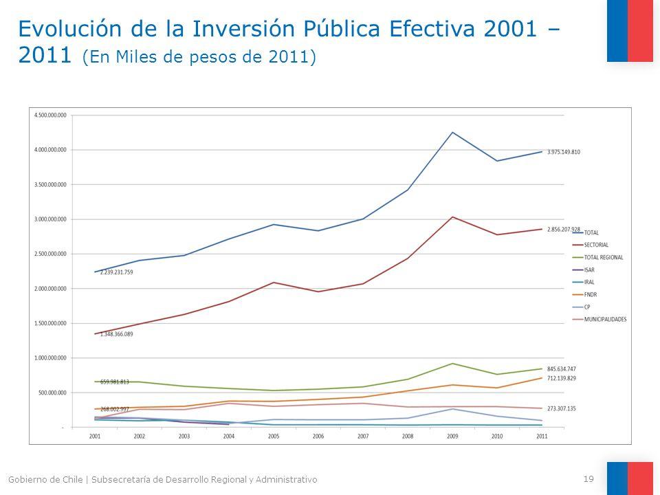 Evolución de la Inversión Pública Efectiva 2001 – 2011 (En Miles de pesos de 2011)