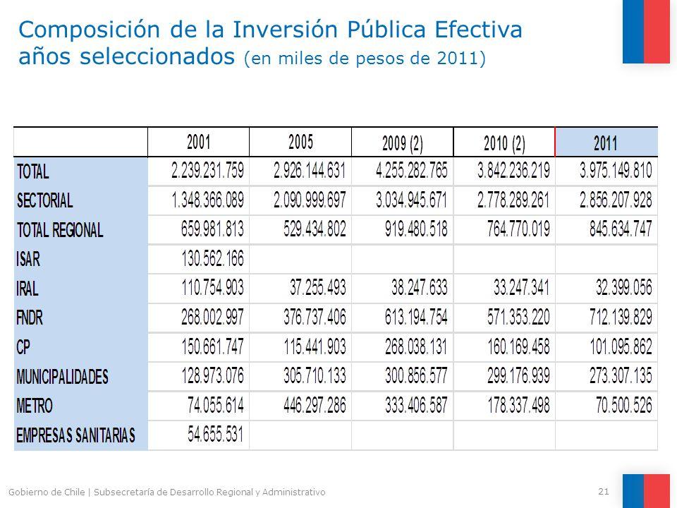 Composición de la Inversión Pública Efectiva años seleccionados (en miles de pesos de 2011)