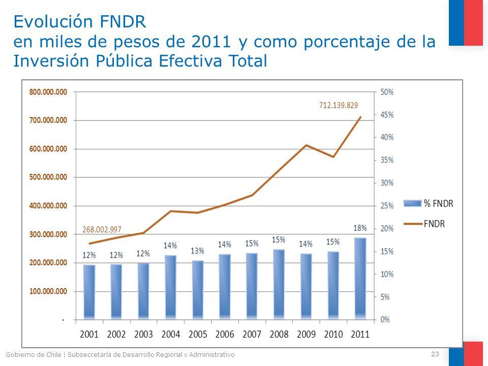 Evolución FNDR en miles de pesos de 2011 y como porcentaje de la Inversión Pública Efectiva Total