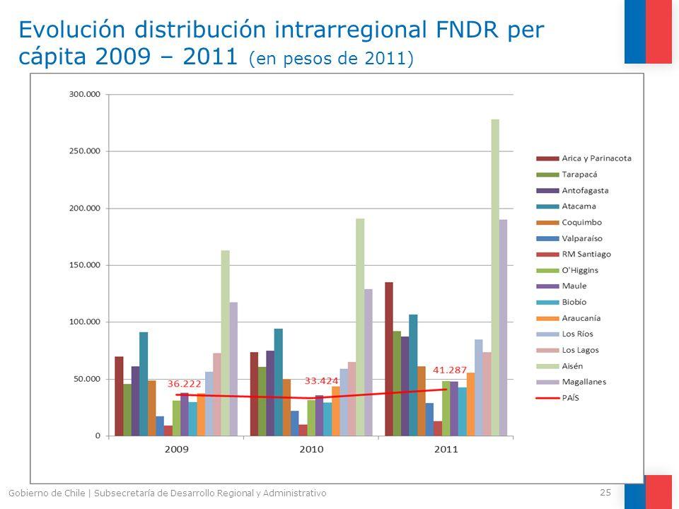 Evolución distribución intrarregional FNDR per cápita 2009 – 2011 (en pesos de 2011)