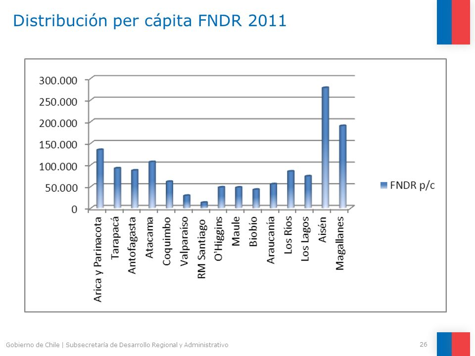 Distribución per cápita FNDR 2011
