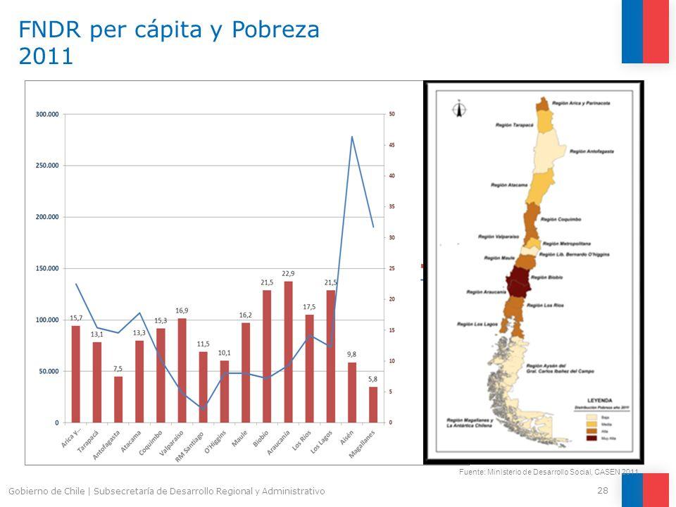 FNDR per cápita y Pobreza 2011