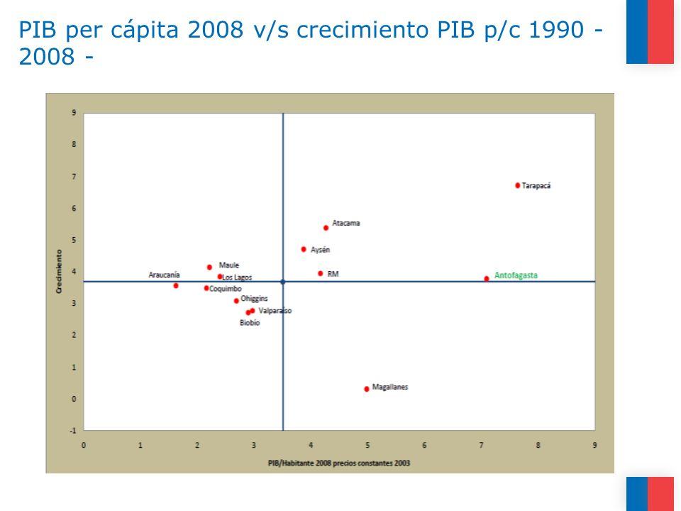 PIB per cápita 2008 v/s crecimiento PIB p/c 1990 -2008 -