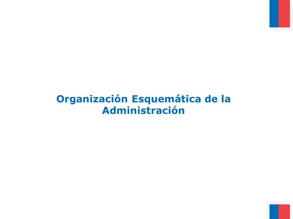 Organización Esquemática de la Administración
