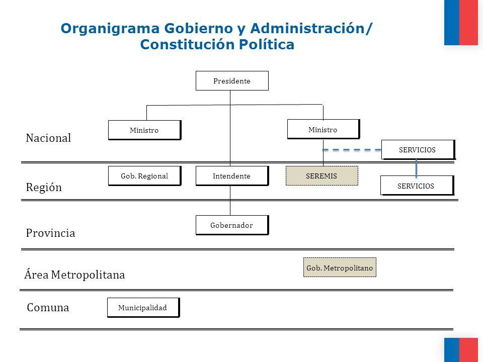 Organigrama Gobierno y Administración/ Constitución Política