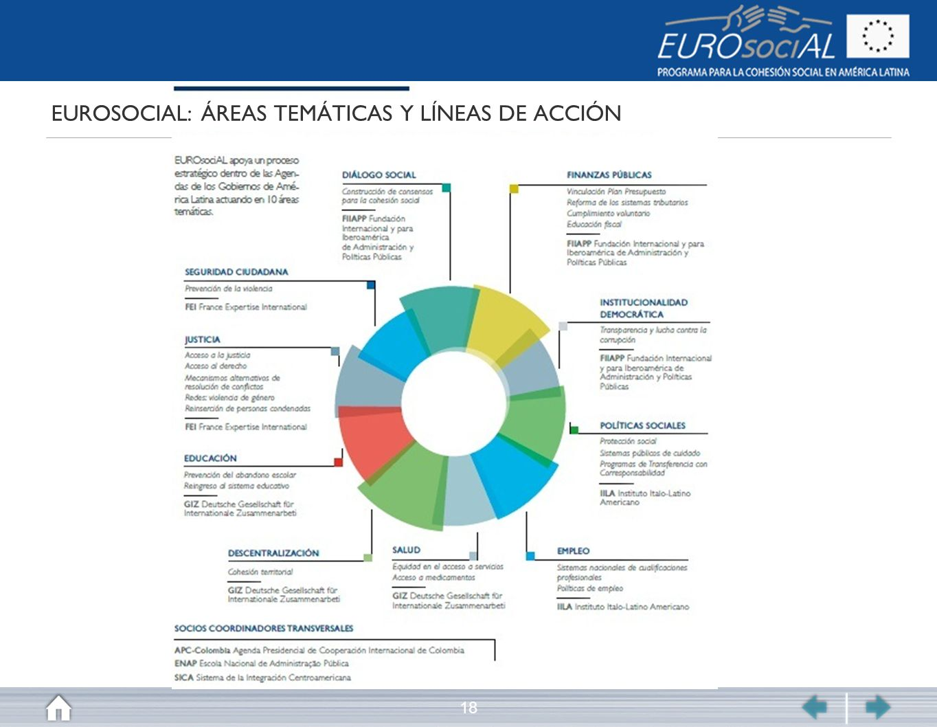 EUROSOCIAL: ÁREAS TEMÁTICAS Y LÍNEAS DE ACCIÓN