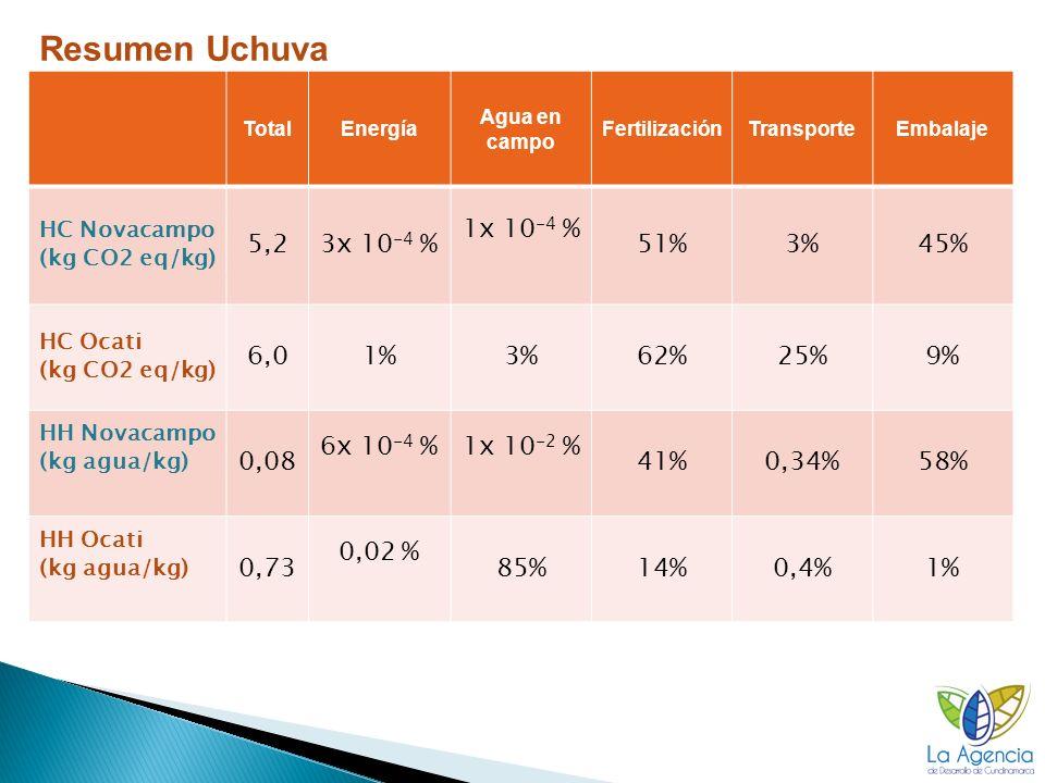 Resumen Uchuva 5,2 3x 10-4 % 1x 10-4 % 51% 3% 45% 6,0 1% 62% 25% 9%