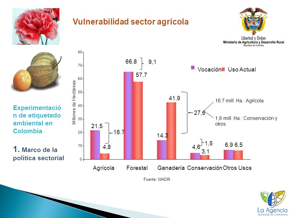 1. Marco de la política sectorial Vulnerabilidad sector agrícola