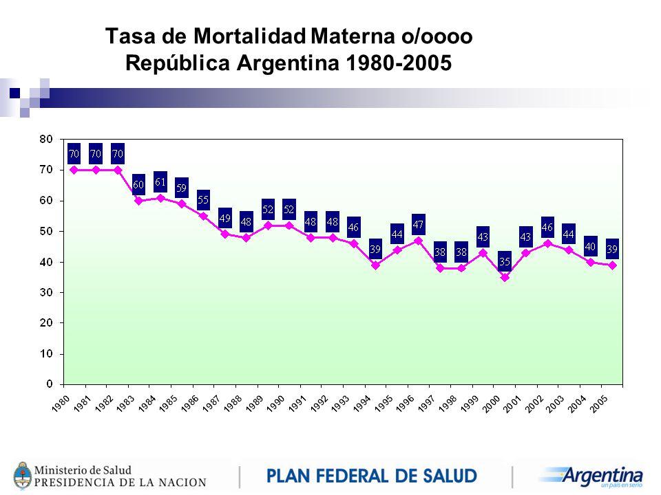 Tasa de Mortalidad Materna o/oooo República Argentina 1980-2005