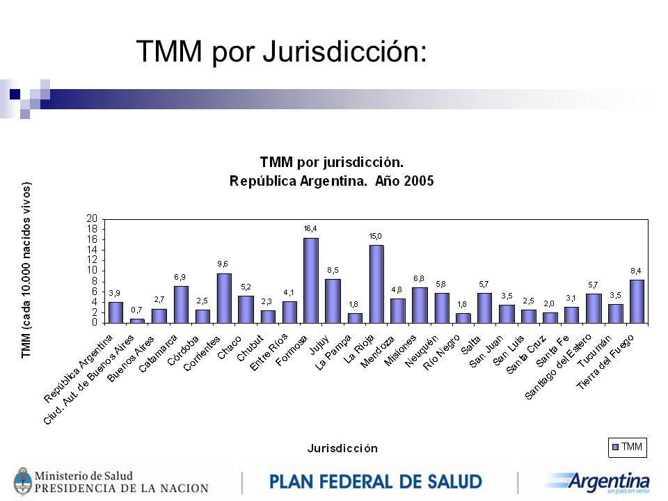 TMM por Jurisdicción: