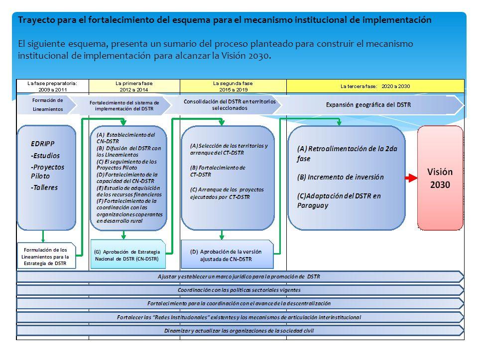 Trayecto para el fortalecimiento del esquema para el mecanismo institucional de implementación