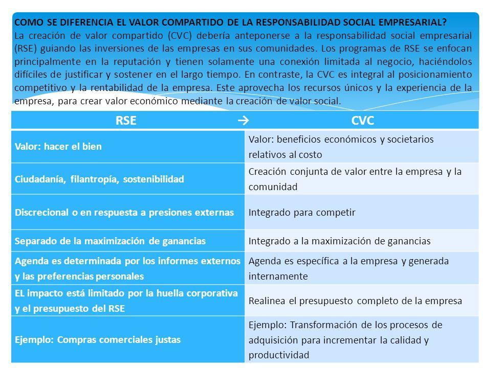 COMO SE DIFERENCIA EL VALOR COMPARTIDO DE LA RESPONSABILIDAD SOCIAL EMPRESARIAL