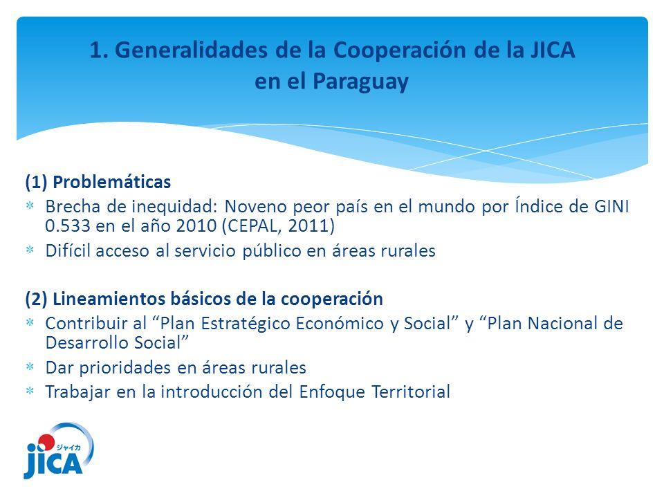 1. Generalidades de la Cooperación de la JICA en el Paraguay