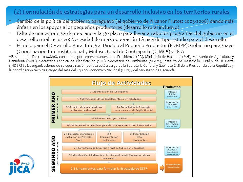(2) Formulación de estrategias para un desarrollo inclusivo en los territorios rurales